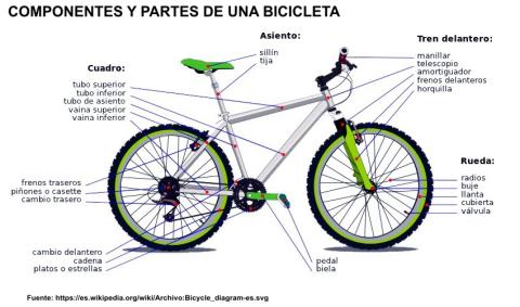 bicicleta partes.jpg