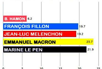 El neoliberal Macron y la ultraderechista Le Pen disputarán el ballotage presidencial el 7 de mayo